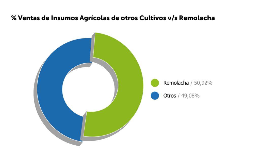 Especialistas en cultivo de remolacha